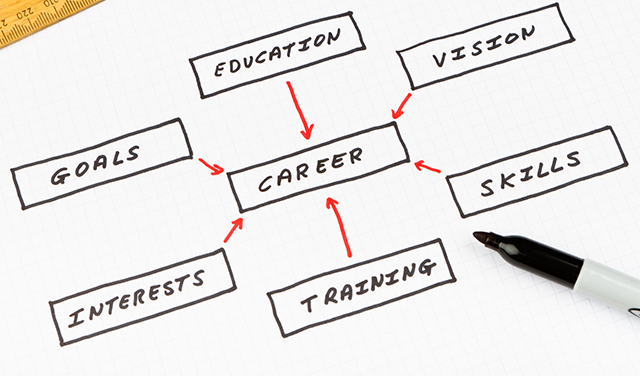 career goals and interests